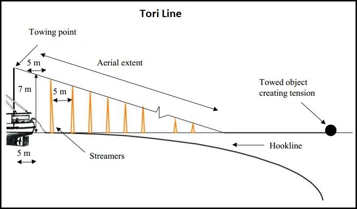Toothfish Tori Line CCAMLR