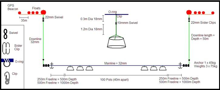 toothfish pot diagram