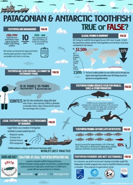 Toothfish COLTO True or False